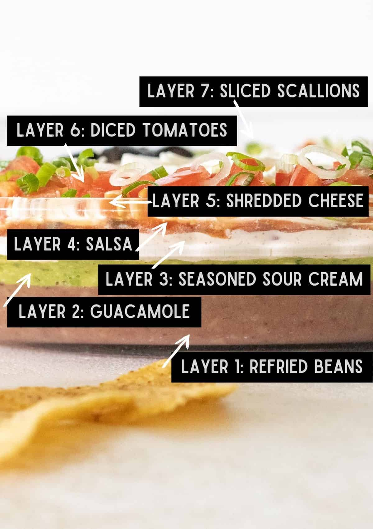 Labelled layers in 7 layer Halloween taco dip.